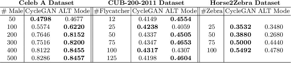Figure 4 for Mitigating Dataset Imbalance via Joint Generation and Classification