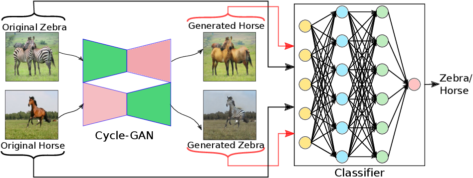 Figure 1 for Mitigating Dataset Imbalance via Joint Generation and Classification