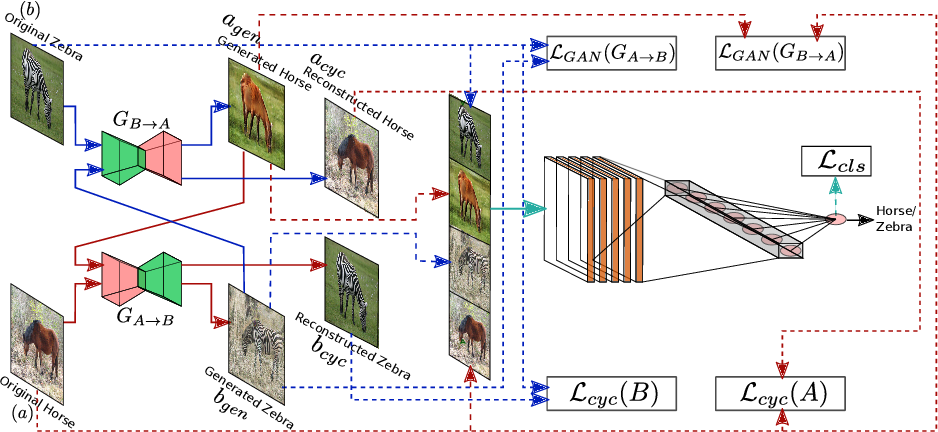 Figure 3 for Mitigating Dataset Imbalance via Joint Generation and Classification