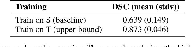 Figure 2 for Domain Adaptation for MRI Organ Segmentation using Reverse Classification Accuracy