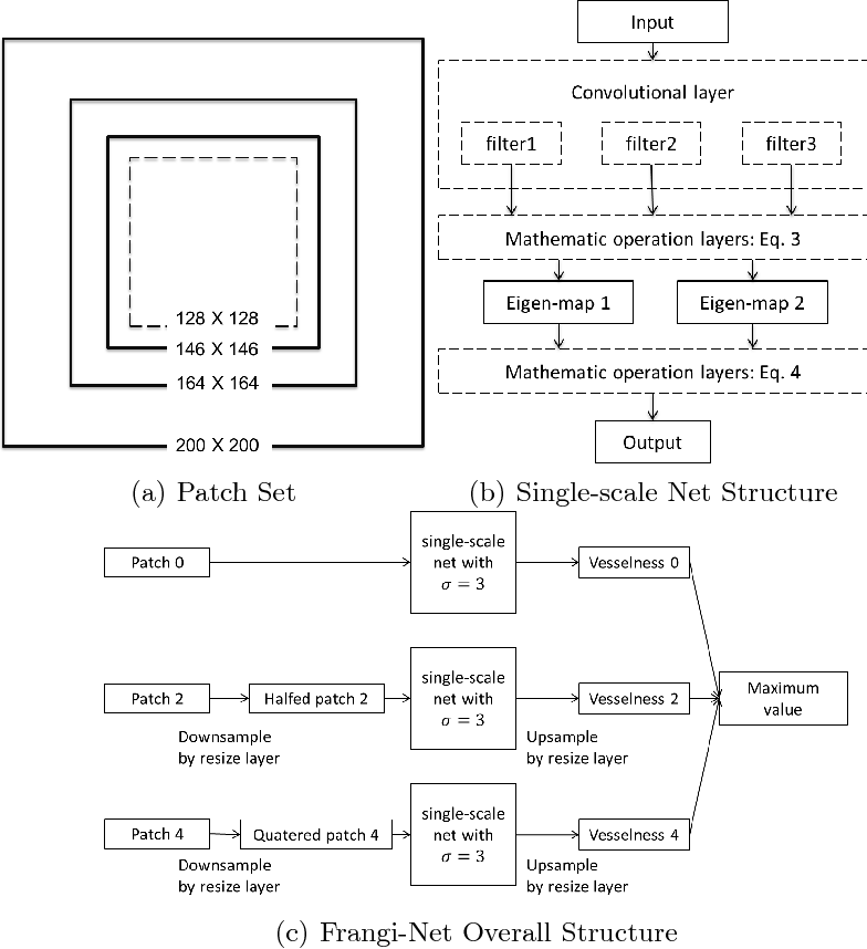 Figure 1 for Frangi-Net: A Neural Network Approach to Vessel Segmentation