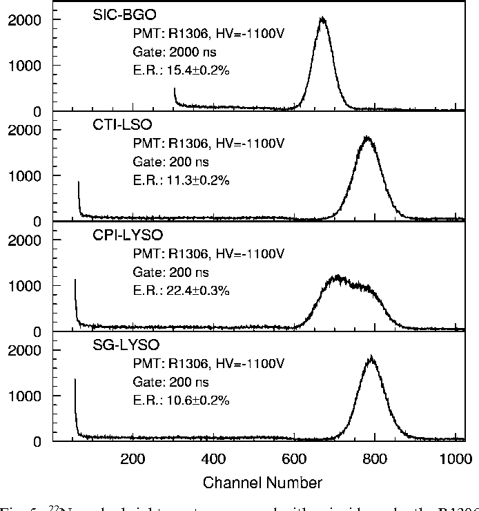 Figure 5 from Large size LSO and LYSO crystal scintillators for