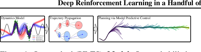 Figure 1 for Deep Reinforcement Learning in a Handful of Trials using Probabilistic Dynamics Models