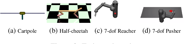 Figure 2 for Deep Reinforcement Learning in a Handful of Trials using Probabilistic Dynamics Models