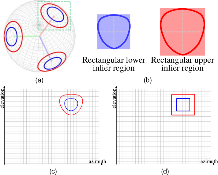 Figure 3 for Robust and Globally Optimal Manhattan Frame Estimation in Near Real Time