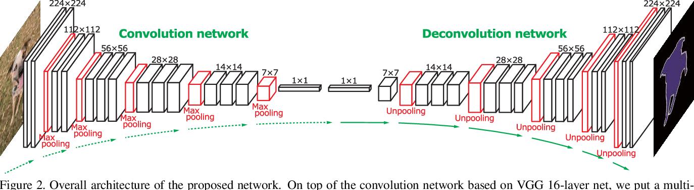 Figure 3 for Learning Deconvolution Network for Semantic Segmentation