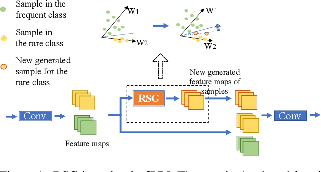 Figure 1 for RSG: A Simple but Effective Module for Learning Imbalanced Datasets