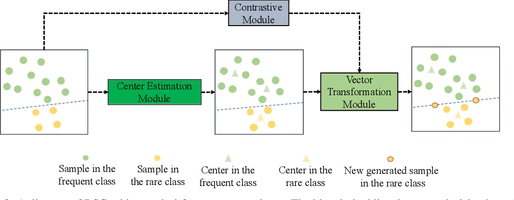 Figure 3 for RSG: A Simple but Effective Module for Learning Imbalanced Datasets