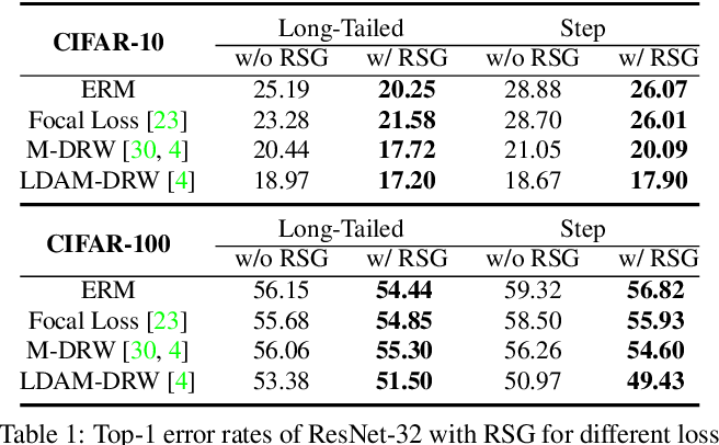 Figure 2 for RSG: A Simple but Effective Module for Learning Imbalanced Datasets