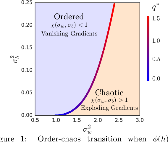 Figure 1 for The Emergence of Spectral Universality in Deep Networks