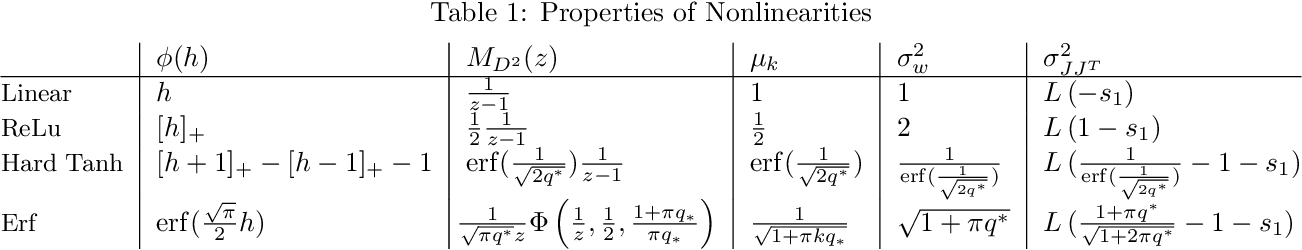 Figure 2 for The Emergence of Spectral Universality in Deep Networks