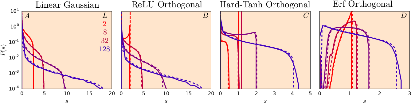 Figure 3 for The Emergence of Spectral Universality in Deep Networks