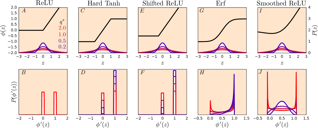 Figure 4 for The Emergence of Spectral Universality in Deep Networks
