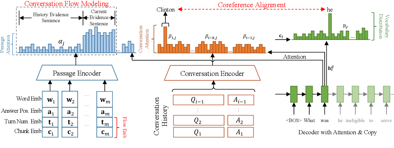 Figure 3 for Interconnected Question Generation with Coreference Alignment and Conversation Flow Modeling