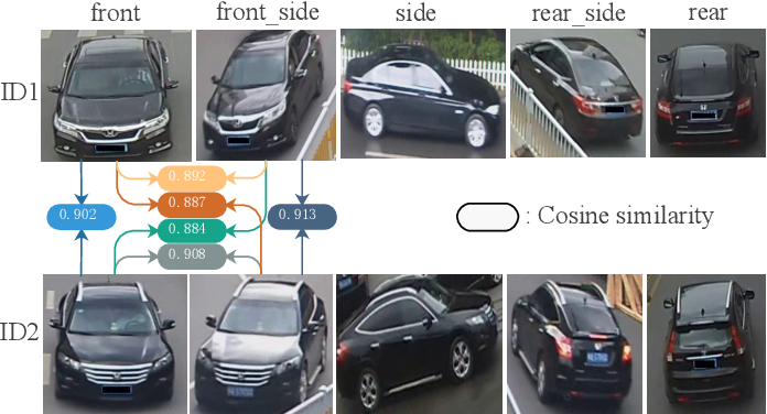 Figure 1 for Viewpoint-aware Progressive Clustering for Unsupervised Vehicle Re-identification