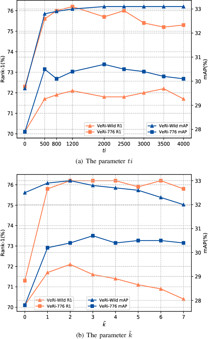 Figure 2 for Viewpoint-aware Progressive Clustering for Unsupervised Vehicle Re-identification