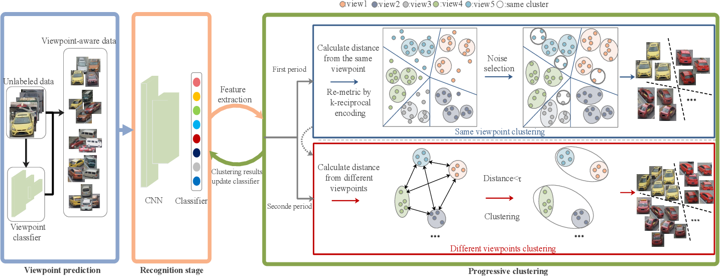 Figure 3 for Viewpoint-aware Progressive Clustering for Unsupervised Vehicle Re-identification
