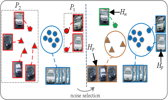 Figure 4 for Viewpoint-aware Progressive Clustering for Unsupervised Vehicle Re-identification