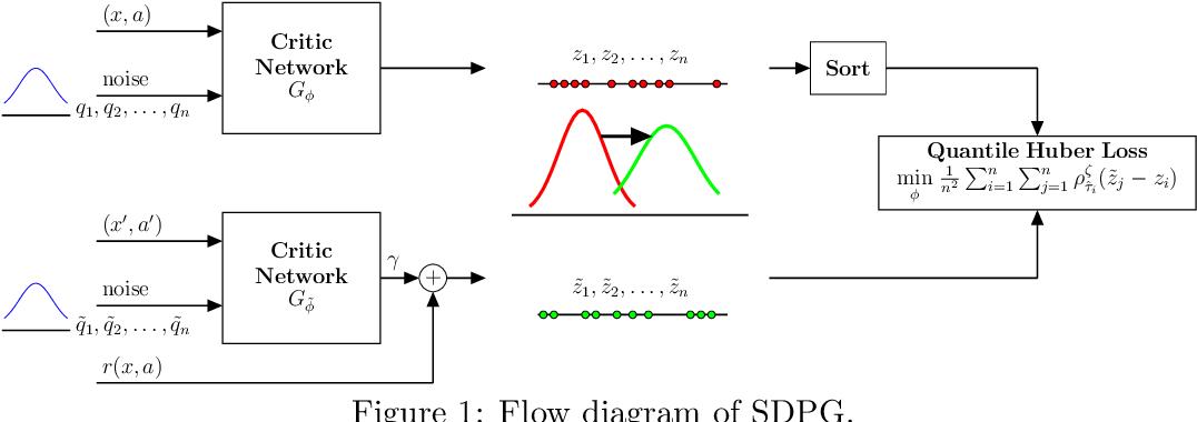 Figure 1 for Improving Robustness via Risk Averse Distributional Reinforcement Learning