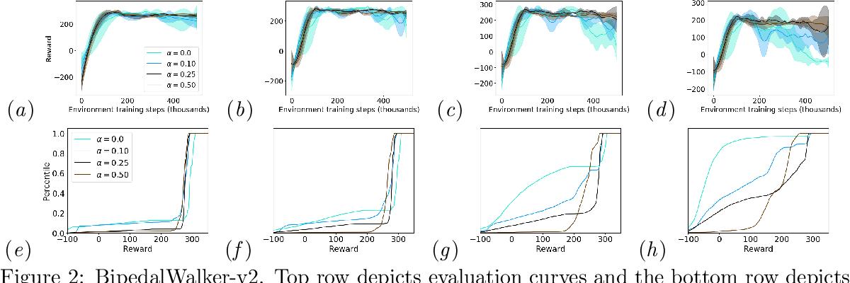 Figure 2 for Improving Robustness via Risk Averse Distributional Reinforcement Learning
