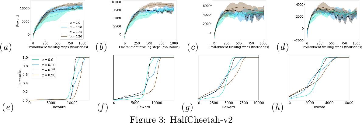 Figure 3 for Improving Robustness via Risk Averse Distributional Reinforcement Learning