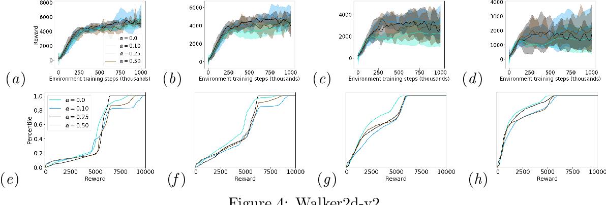 Figure 4 for Improving Robustness via Risk Averse Distributional Reinforcement Learning