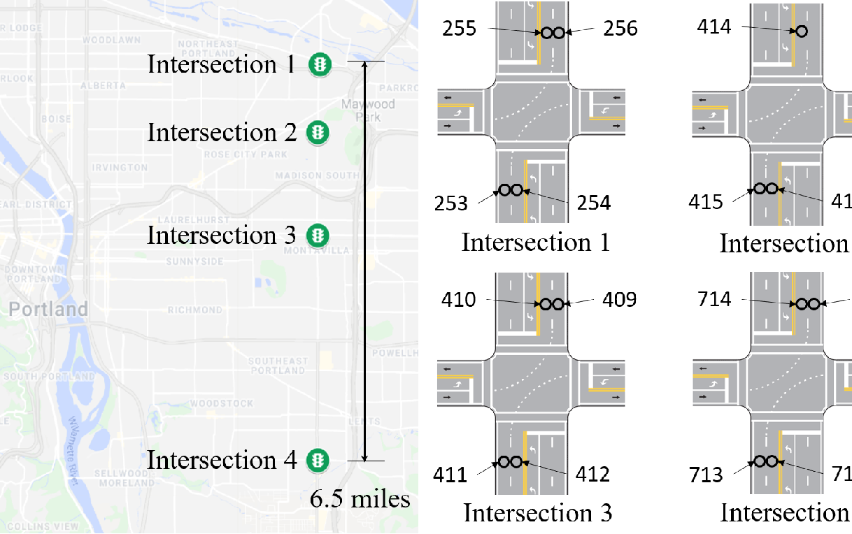 Figure 2 for A probabilistic model for missing traffic volume reconstruction based on data fusion