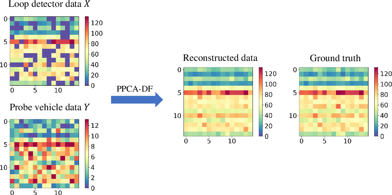 Figure 4 for A probabilistic model for missing traffic volume reconstruction based on data fusion