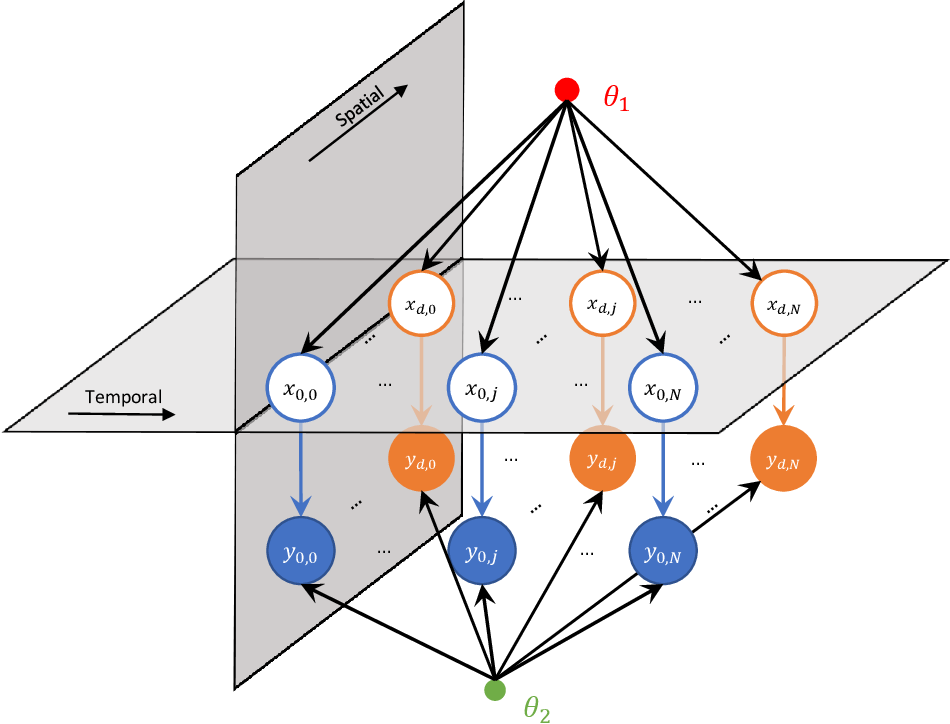 Figure 1 for A probabilistic model for missing traffic volume reconstruction based on data fusion