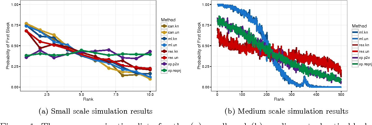 Figure 1 for On the Consistency of the Likelihood Maximization Vertex Nomination Scheme: Bridging the Gap Between Maximum Likelihood Estimation and Graph Matching