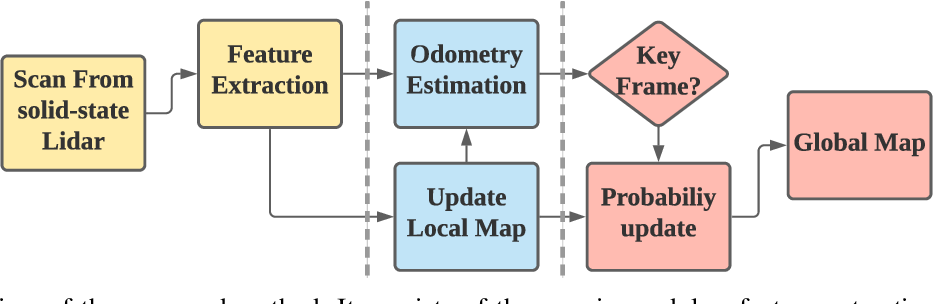 Figure 2 for Lightweight 3-D Localization and Mapping for Solid-State LiDAR