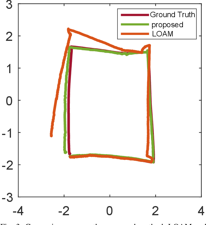 Figure 3 for Lightweight 3-D Localization and Mapping for Solid-State LiDAR