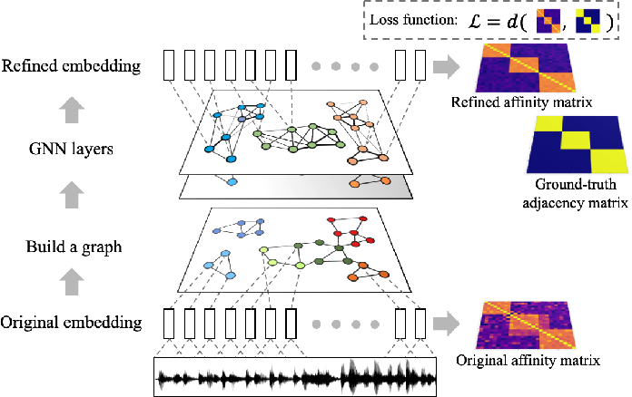 Figure 1 for Speaker diarization with session-level speaker embedding refinement using graph neural networks