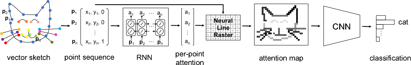 Figure 1 for Sketch-R2CNN: An Attentive Network for Vector Sketch Recognition