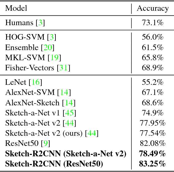 Table 1 from Sketch-R2CNN: An Attentive Network for Vector