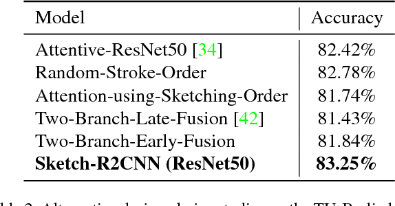 Figure 4 for Sketch-R2CNN: An Attentive Network for Vector Sketch Recognition