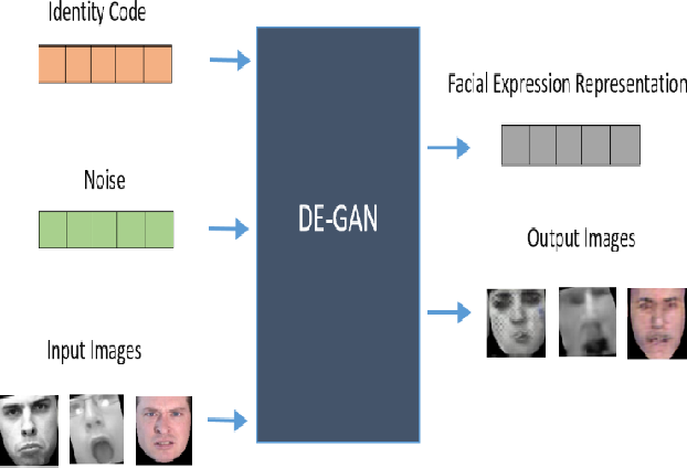 Figure 1 for Facial Expression Recognition Using Disentangled Adversarial Learning