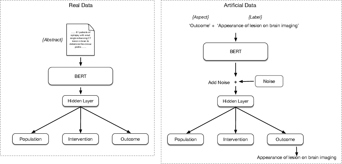 Figure 3 for Constructing Artificial Data for Fine-tuning for Low-Resource Biomedical Text Tagging with Applications in PICO Annotation