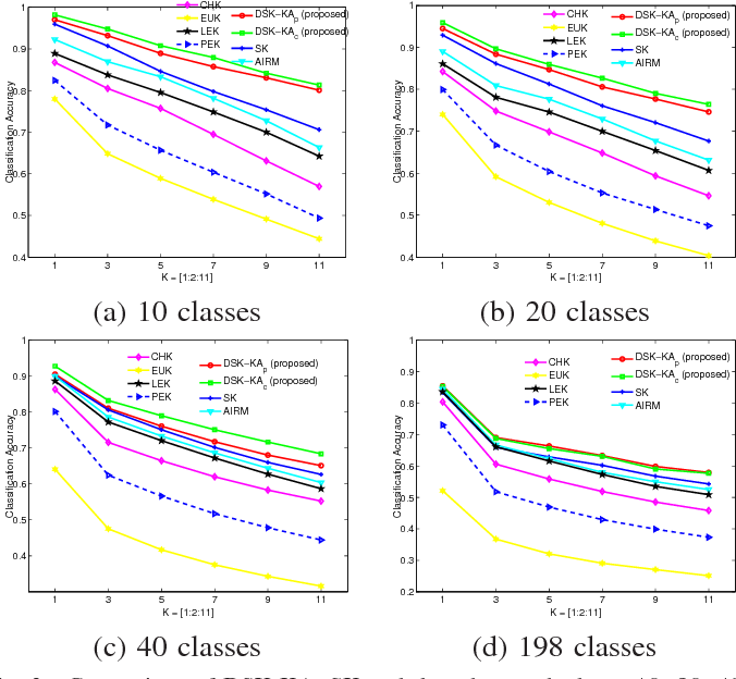 Figure 3 for Learning Discriminative Stein Kernel for SPD Matrices and Its Applications