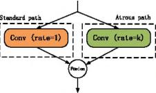 Figure 3 for Multi Receptive Field Network for Semantic Segmentation