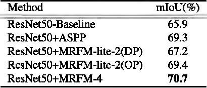 Figure 4 for Multi Receptive Field Network for Semantic Segmentation