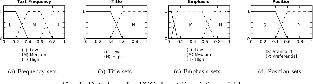 Figure 1 for Using Fuzzy Logic to Leverage HTML Markup for Web Page Representation