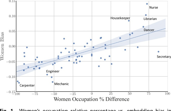 Figure 1 for Word Embeddings Quantify 100 Years of Gender and Ethnic Stereotypes
