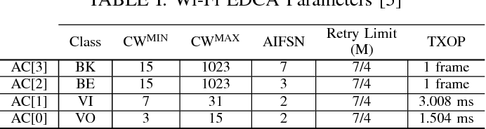 Table I from Modelling and Analysis of Wi-Fi and LAA