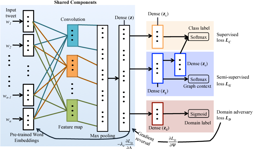 Figure 1 for Domain Adaptation with Adversarial Training and Graph Embeddings