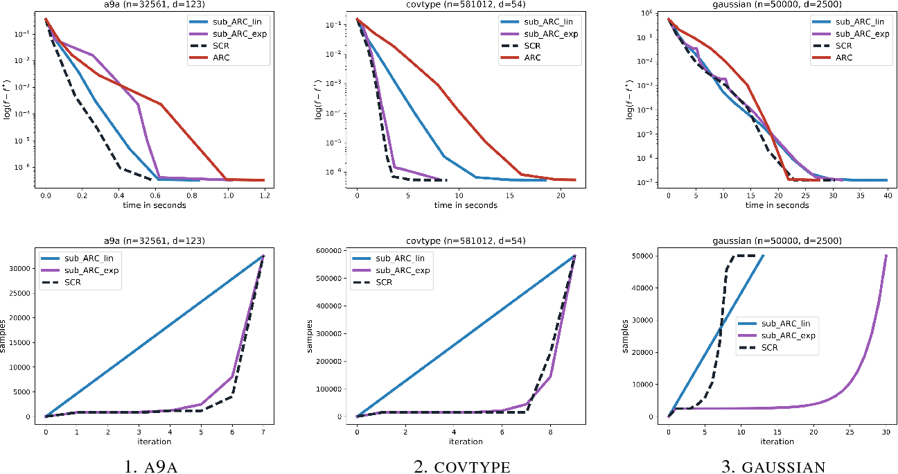 Figure 3 for Sub-sampled Cubic Regularization for Non-convex Optimization