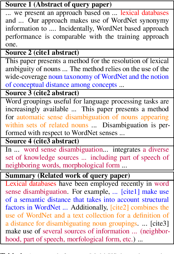 Figure 1 for Multi-XScience: A Large-scale Dataset for Extreme Multi-document Summarization of Scientific Articles