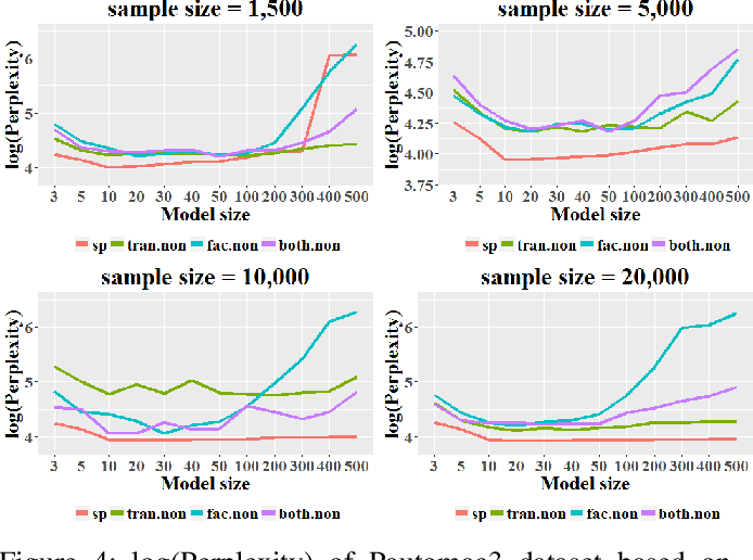Figure 4 for Neural Network Based Nonlinear Weighted Finite Automata