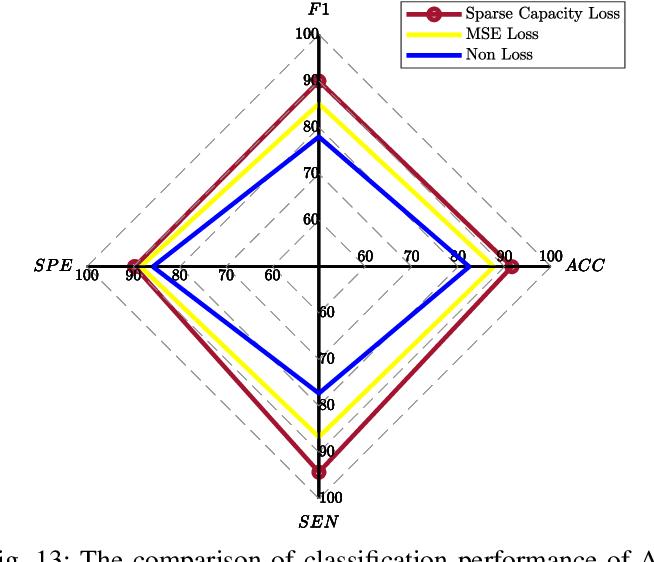 Figure 4 for DecGAN: Decoupling Generative Adversarial Network detecting abnormal neural circuits for Alzheimer's disease