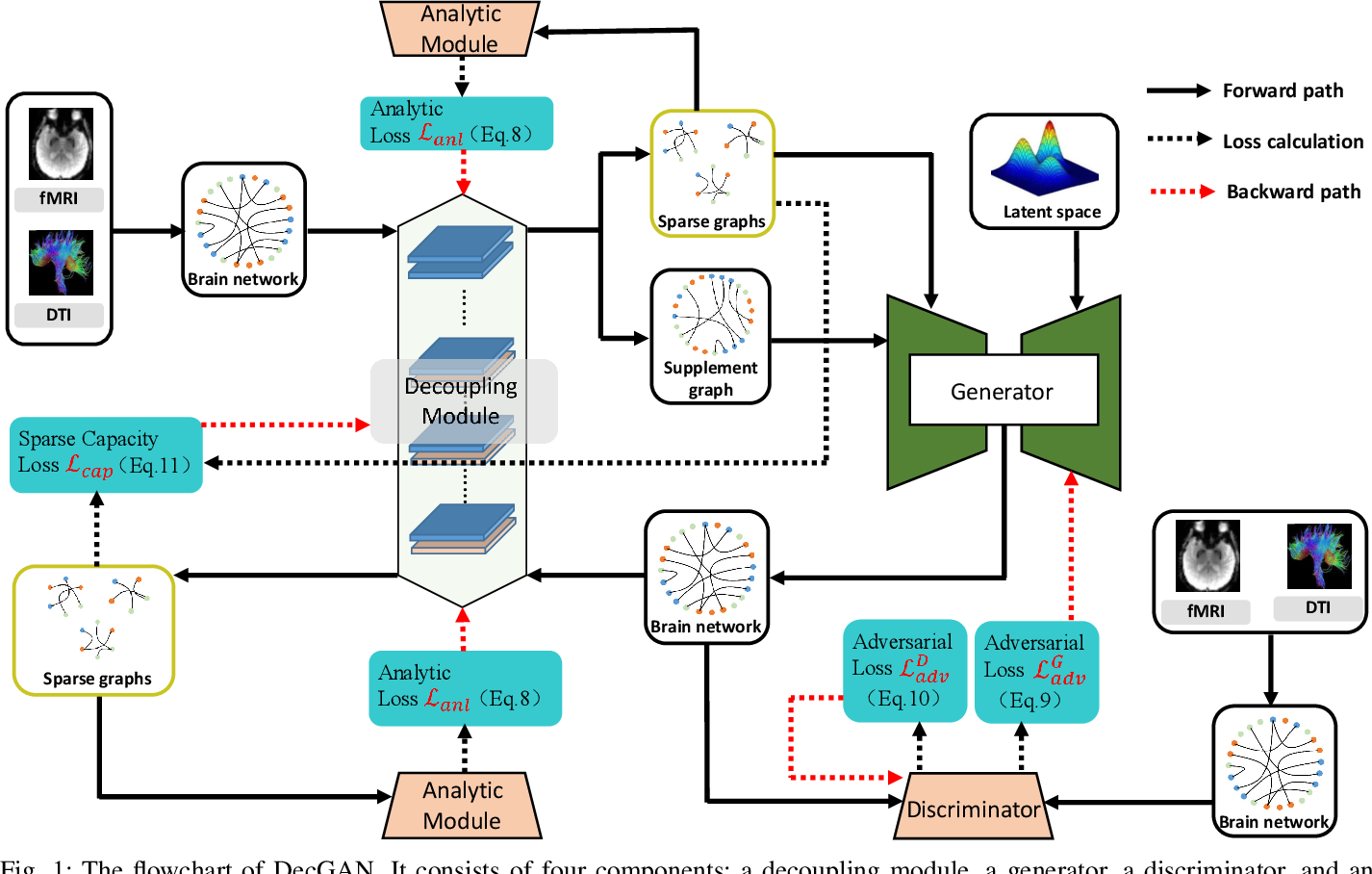 Figure 1 for DecGAN: Decoupling Generative Adversarial Network detecting abnormal neural circuits for Alzheimer's disease